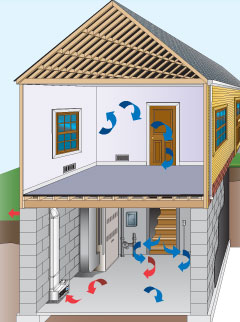 EZ Breathe house diagram